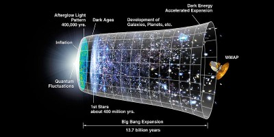 model-of-the-universe