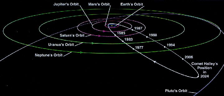 orbits of planets moons and comets - photo #15