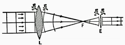 Refracting Telescope Diagram